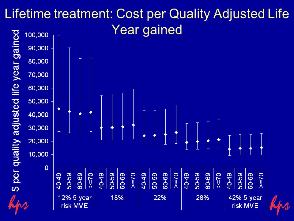 Lifetime treatment: Cost per Quality Adjusted Life Year gained