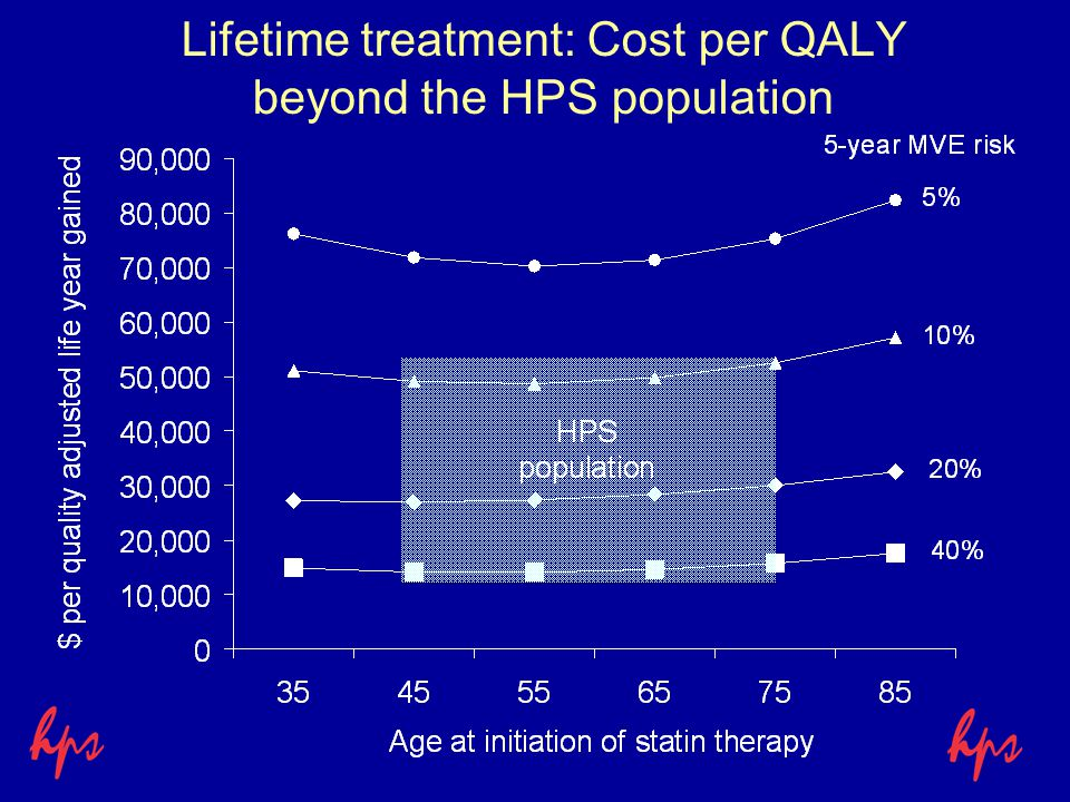 Lifetime treatment: Cost per QALY beyond the HPS population