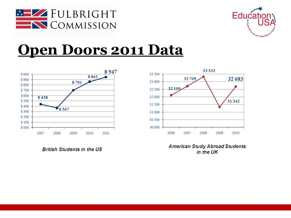 Open Doors 2011 Data British Students in the US American Study Abroad Students in the UK