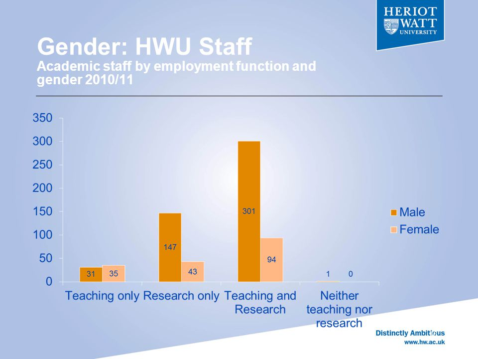 Gender: HWU Staff Academic staff by employment function and gender 2010/11 16