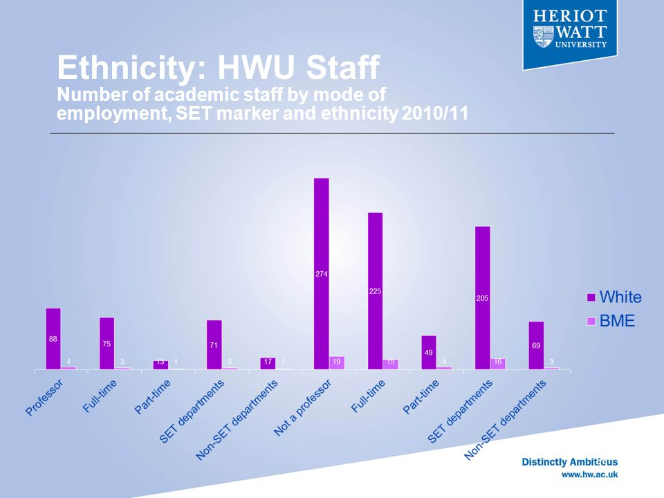 Ethnicity: HWU Staff Number of academic staff by mode of employment, SET marker and ethnicity 2010/11 33