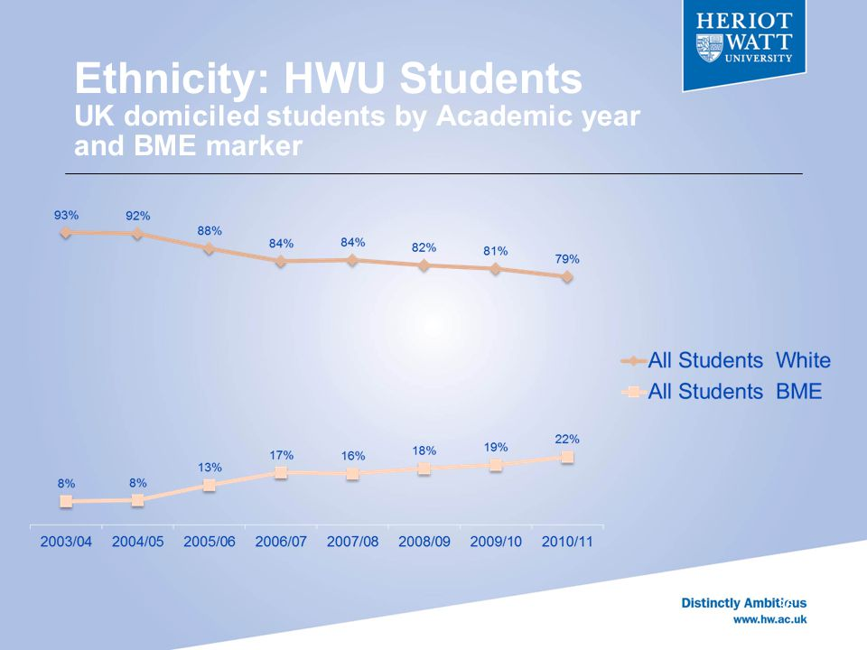 Ethnicity: HWU Students UK domiciled students by Academic year and BME marker 36