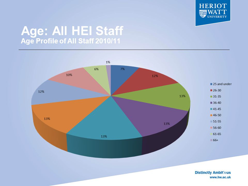 48 Age: All HEI Staff Age Profile of All Staff 2010/11