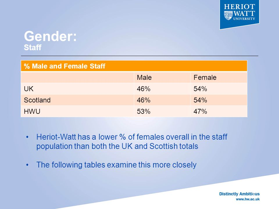Gender: HWU Staff Top 3 Occupational Staff Distribution by gender 9 MaleFemale 1 st Academic Professional480 (52%)1 st Academic Professional172 (21.4%) 2 nd Laboratory, engineering, building IT and medical technicians 116 (12.5%) 2 nd Cleaners, catering assistants, security officers, porter and maintenance 146 (18.2%) 3 rd Non-academic professional109 (11.8%)3 rd Non-academic professional128 (15.9%) The table shows the most populated roles for males and females at HWU Occupational segregation demonstrated by: The significantly lower %of females within academic professional category high % of females in cleaner/catering roles