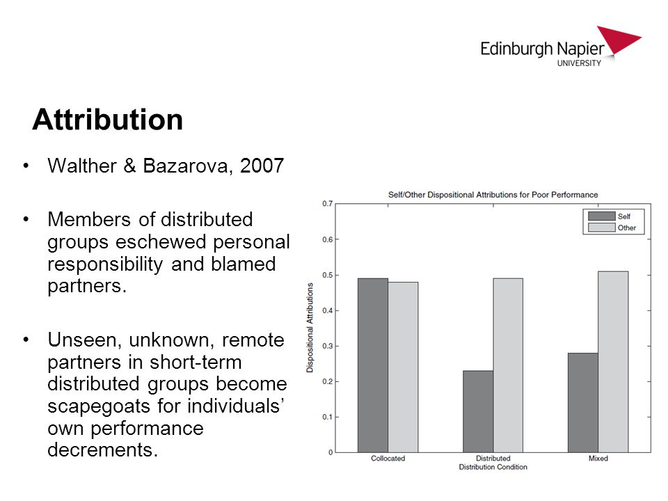 Attribution Walther & Bazarova, 2007 Members of distributed groups eschewed personal responsibility and blamed partners.
