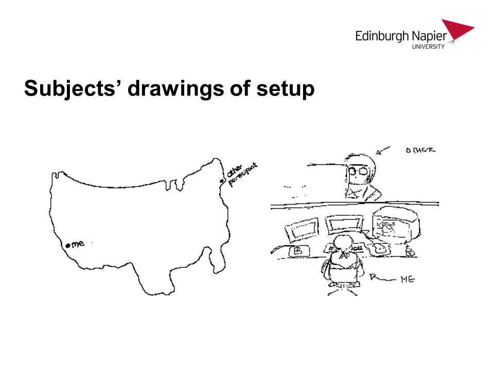 Subjects' drawings of setup