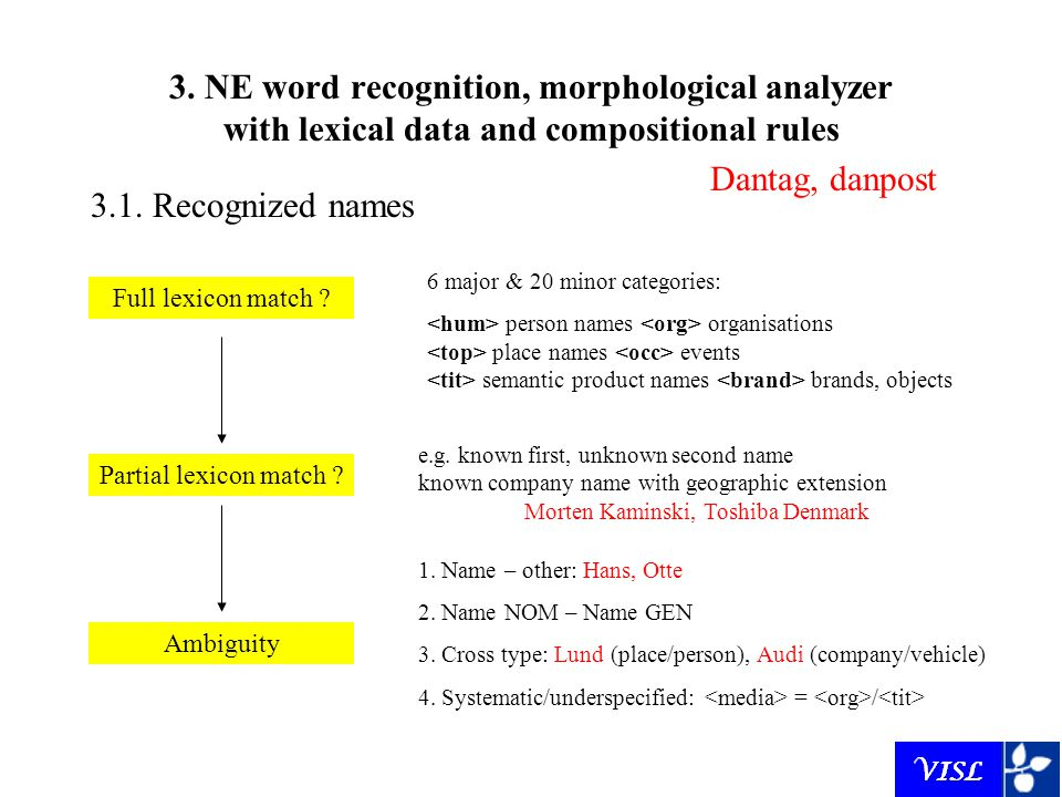 3. NE word recognition, morphological analyzer with lexical data and compositional rules Full lexicon match ? Dantag, danpost Partial lexicon match ?