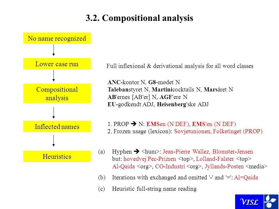 3.2. Compositional analysis No name recognized Lower case run Full inflexional & derivational analysis for all word classes Compositional analysis ANC