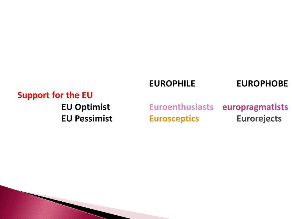 EUROPHILEEUROPHOBE Support for the EU EU OptimistEuroenthusiasts europragmatists EU PessimistEuroscepticsEurorejects
