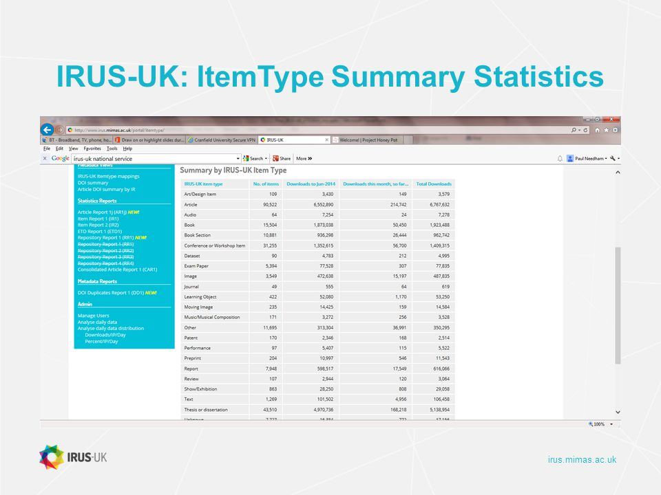 irus.mimas.ac.uk IRUS-UK: ItemType Summary Statistics
