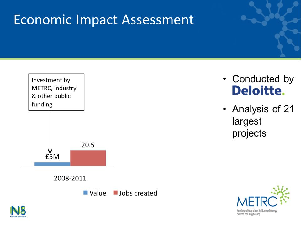 Conducted by Analysis of 21 largest projects Economic Impact Assessment