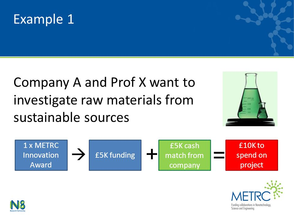 Example 1 Company A and Prof X want to investigate raw materials from sustainable sources 1 x METRC Innovation Award  £5K funding + £5K cash match fr