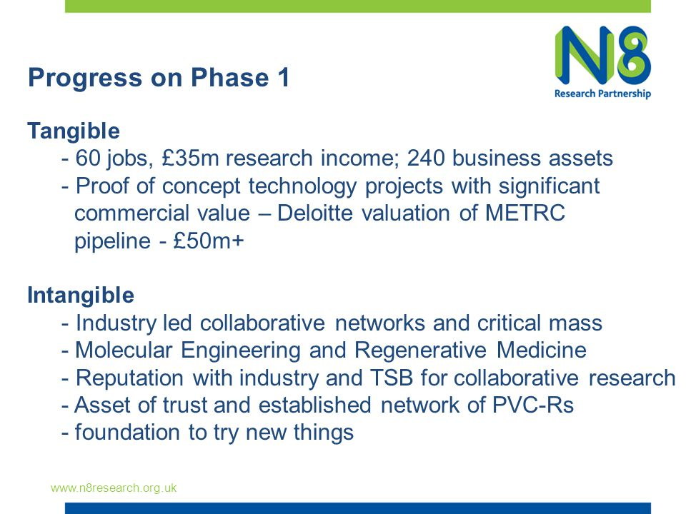 Progress on Phase 1 www.n8research.org.uk Tangible - 60 jobs, £35m research income; 240 business assets - Proof of concept technology projects with si