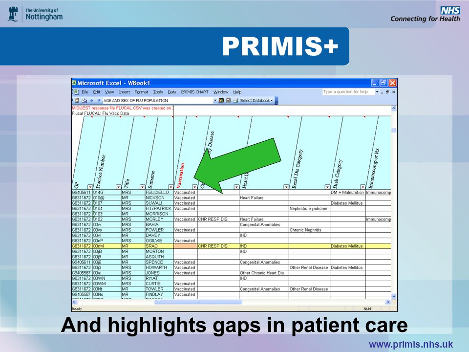 www.primis.nhs.uk And highlights gaps in patient care