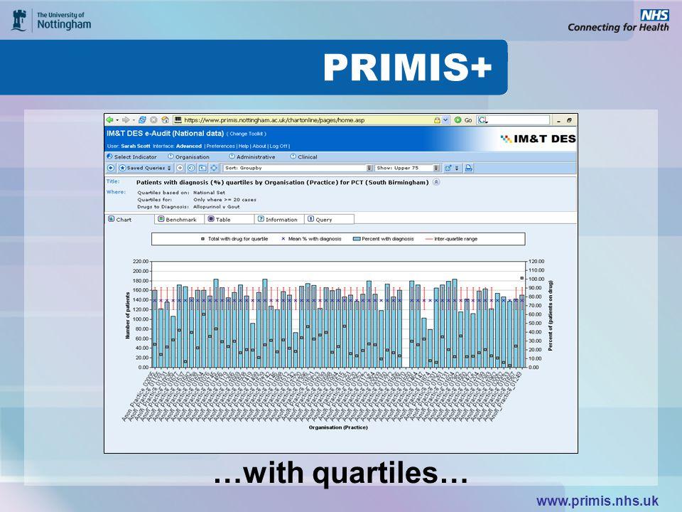 www.primis.nhs.uk …with quartiles…