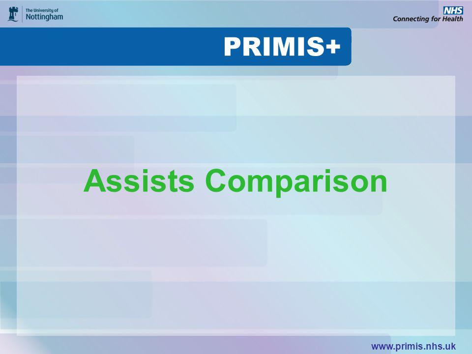 www.primis.nhs.uk Assists Comparison