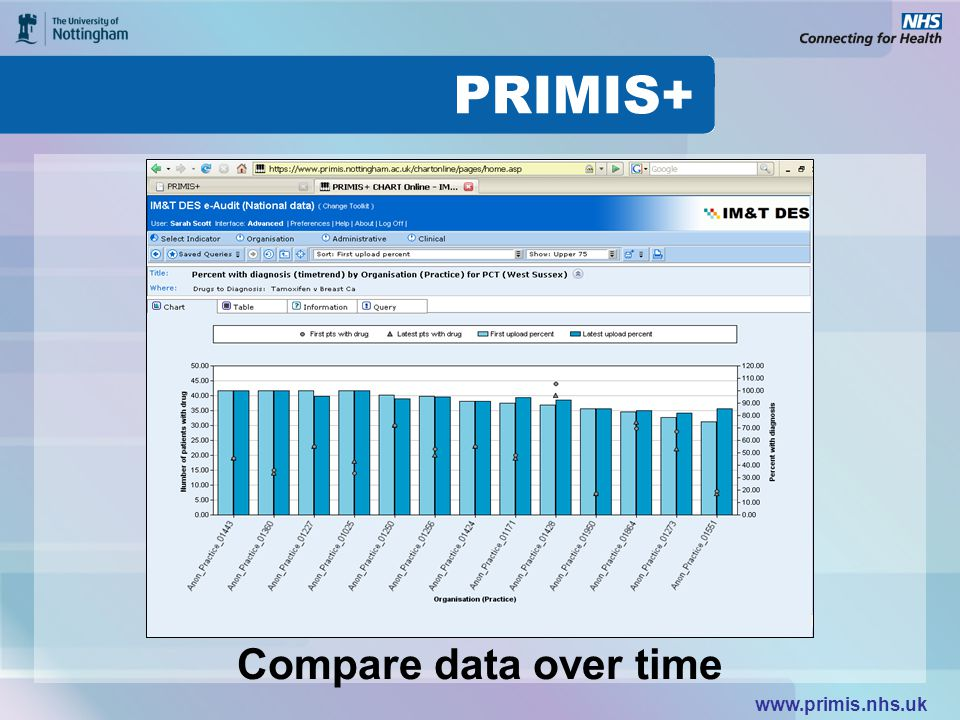 www.primis.nhs.uk Compare data over time