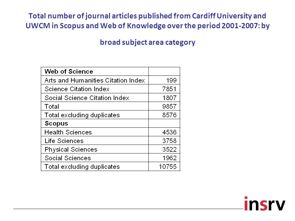 Total number of journal articles published from Cardiff University and UWCM in Scopus and Web of Knowledge over the period 2001-2007: by broad subject area category