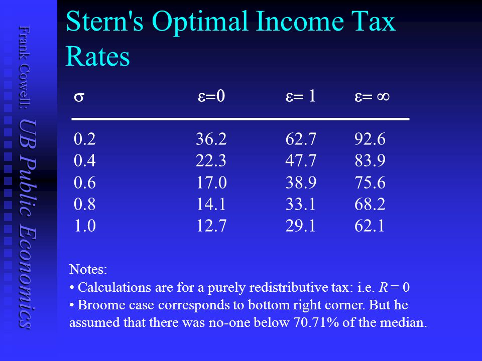 Frank Cowell: UB Public Economics Stern s Optimal Income Tax Rates  0.2 36.2 0.4 22.3 0.6 17.0 0.8 14.1 1.0 12.7 Notes: Calculations are for a purely redistributive tax: i.e.
