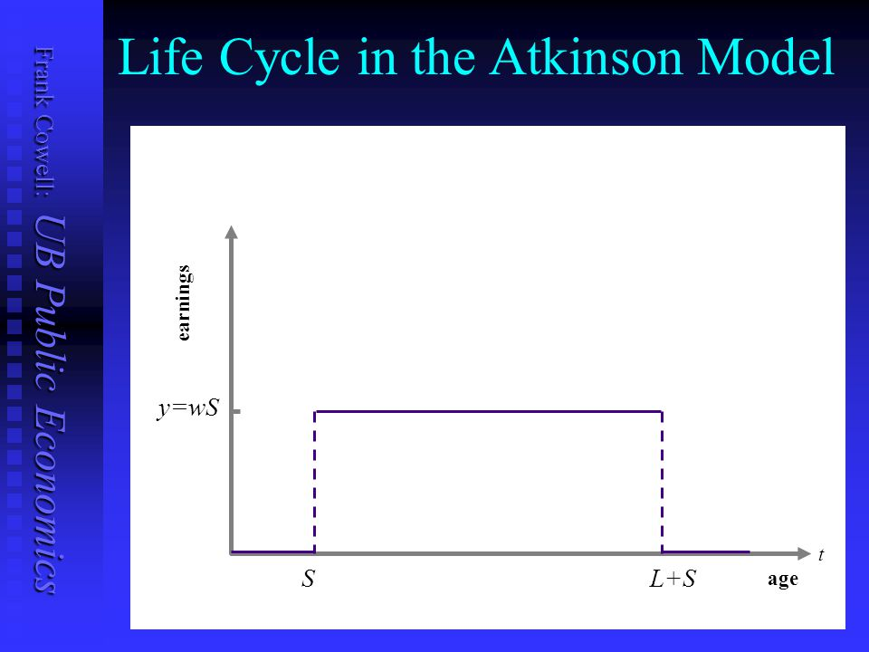 Frank Cowell: UB Public Economics Life Cycle in the Atkinson Model age earnings SL+S y=wS t