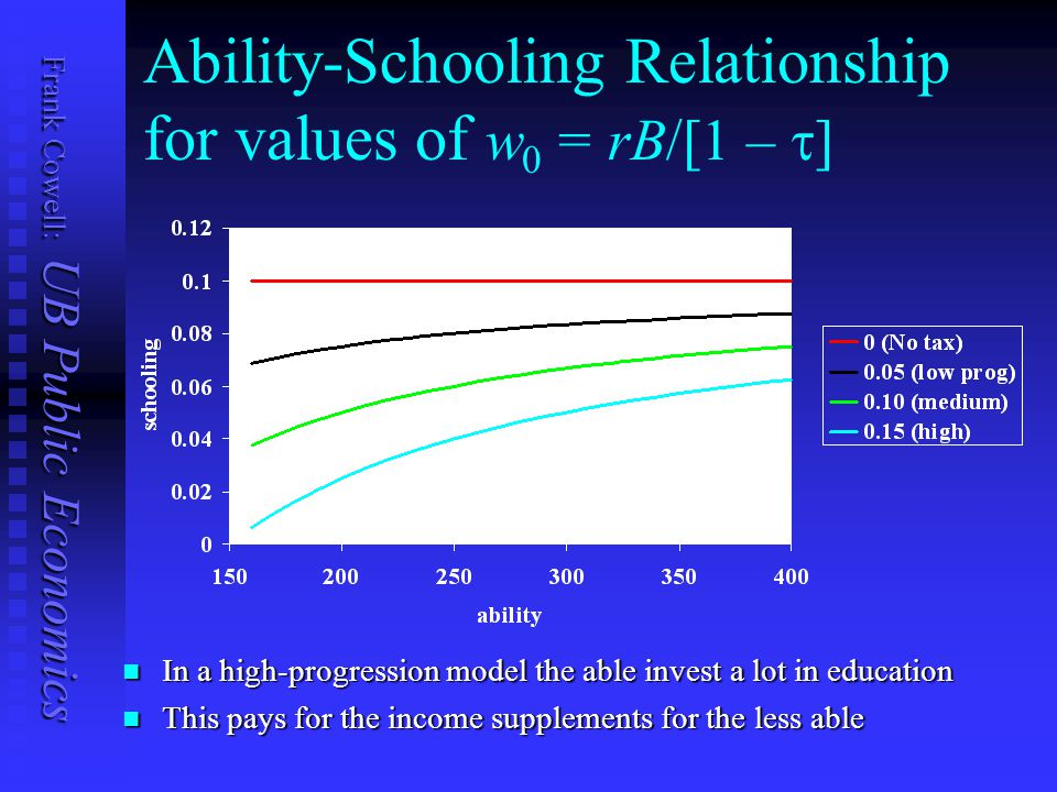 Frank Cowell: UB Public Economics Ability-Schooling Relationship for values of w 0 = rB/[1 –  ] In a high-progression model the able invest a lot in education In a high-progression model the able invest a lot in education This pays for the income supplements for the less able This pays for the income supplements for the less able