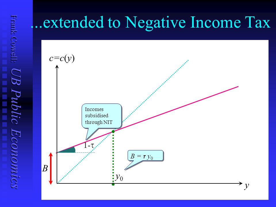 Frank Cowell: UB Public Economics...extended to Negative Income Tax y c=c(y) 1-  B y0y0 B =  y 0 Incomes subsidised through NIT