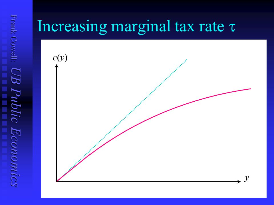Frank Cowell: UB Public Economics Increasing marginal tax rate  y c(y)c(y)