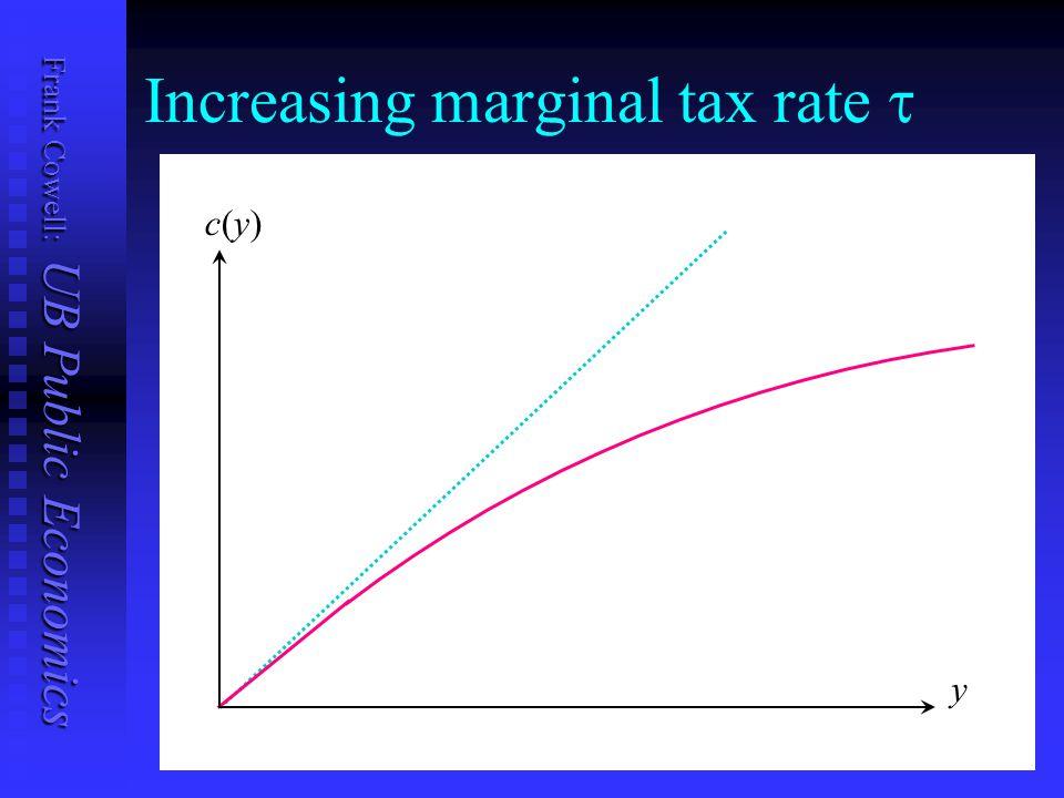 Frank Cowell: UB Public Economics Increasing marginal tax rate  y c(y)c(y)