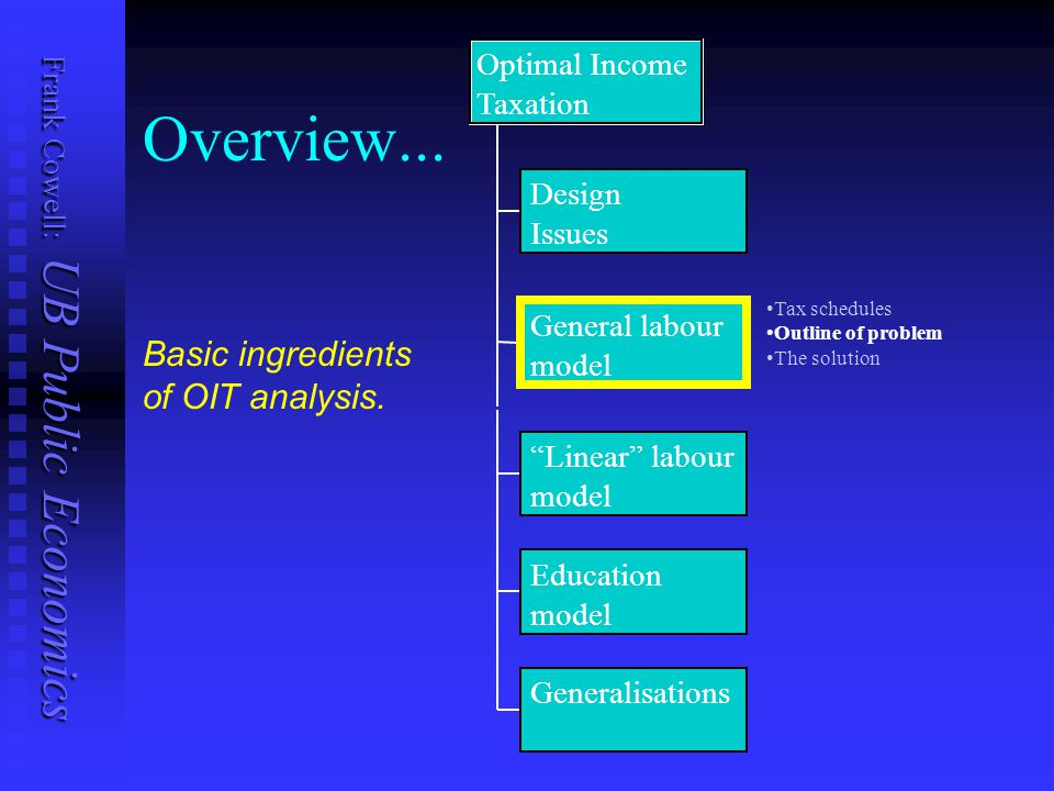 Frank Cowell: UB Public Economics Overview... Design Issues General labour model Generalisations Optimal Income Taxation Basic ingredients of OIT anal