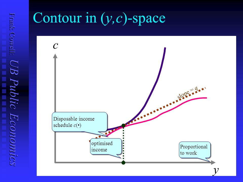 Frank Cowell: UB Public Economics Contour in (y,c)-space c y slope = q Proportional to work Disposable income schedule c() optimised income