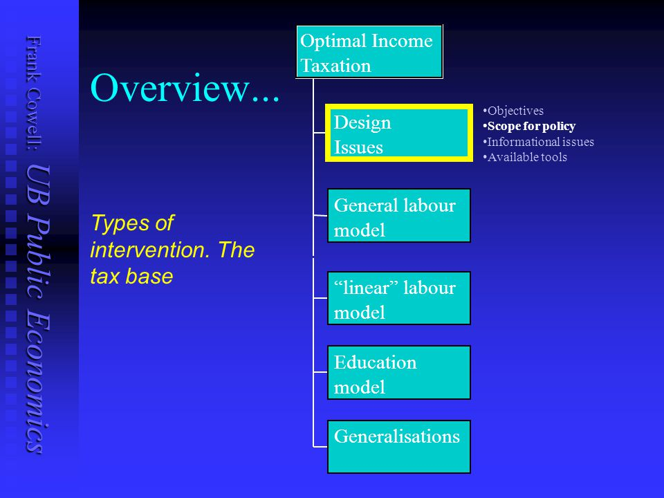 Frank Cowell: UB Public Economics Overview... Design Issues General labour model Generalisations Optimal Income Taxation Types of intervention. The ta