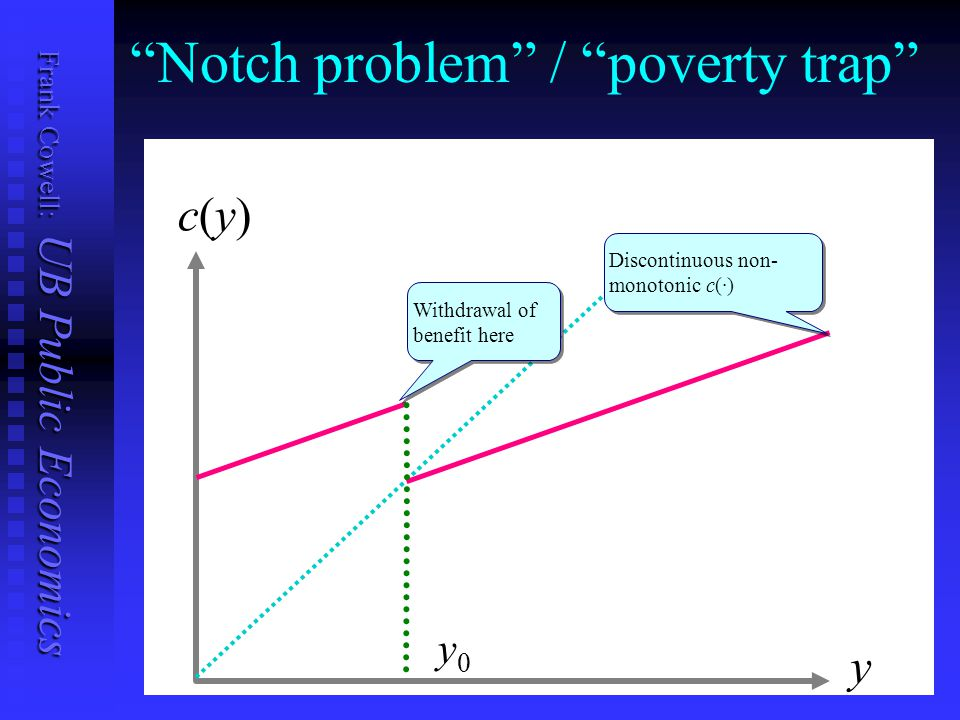 Frank Cowell: UB Public Economics Notch problem / poverty trap c(y)c(y) y y0y0 Withdrawal of benefit here Discontinuous non- monotonic c(·)