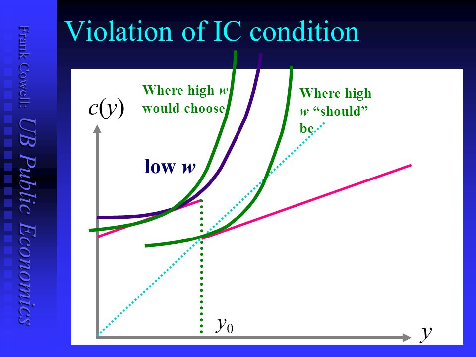 Frank Cowell: UB Public Economics Violation of IC condition c(y)c(y) y y0y0 low w Where high w should be Where high w would choose