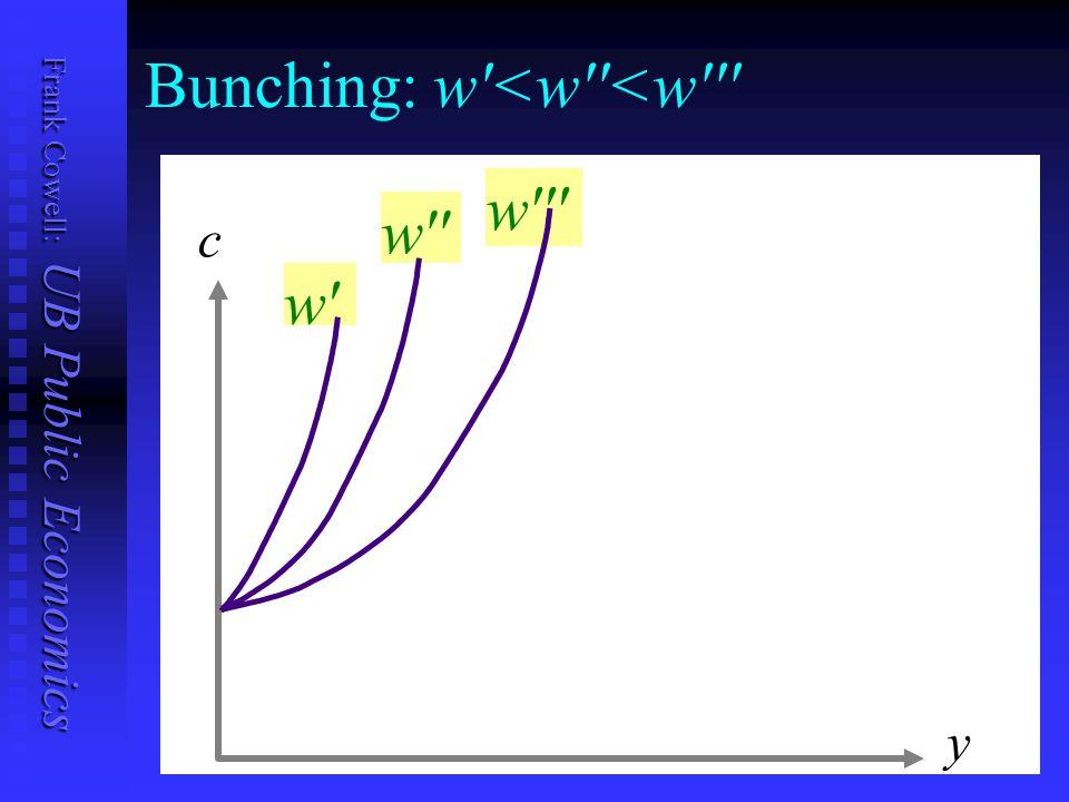Frank Cowell: UB Public Economics Bunching: w <w <w w w w c y