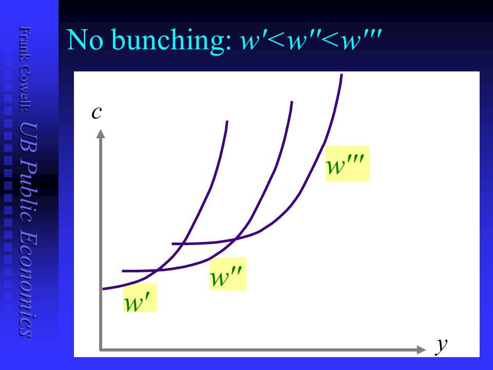 Frank Cowell: UB Public Economics No bunching: w <w <w y c w w w