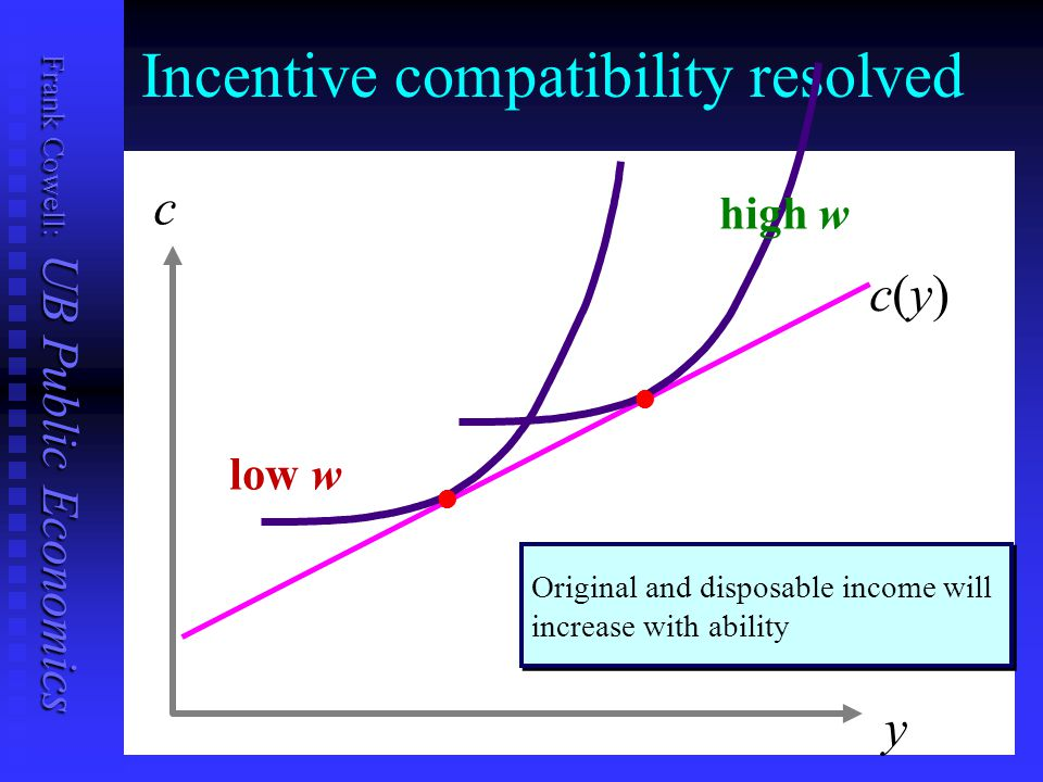 Frank Cowell: UB Public Economics Incentive compatibility resolved y c low w high w ll ll ll ll Original and disposable income will increase with abil