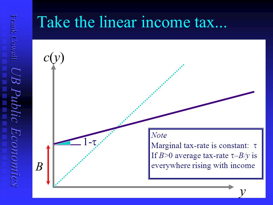 Frank Cowell: UB Public Economics Take the linear income tax... y c(y)c(y) 1-  B Note Marginal tax-rate is constant:  If B>0 average tax-rate  –B/y