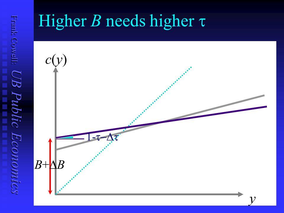 Frank Cowell: UB Public Economics Higher B needs higher  y c(y)c(y) B+BB+B 1- 