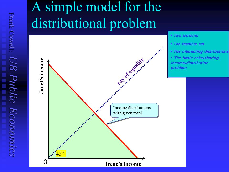 Frank Cowell: UB Public Economics A simple model for the distributional problem   Two persons   The interesting distributions Janet's income Irene's income 0 45° ray of equality Income distributions with given total Income distributions with given total   The basic cake-sharing income-distribution problem   The feasible set