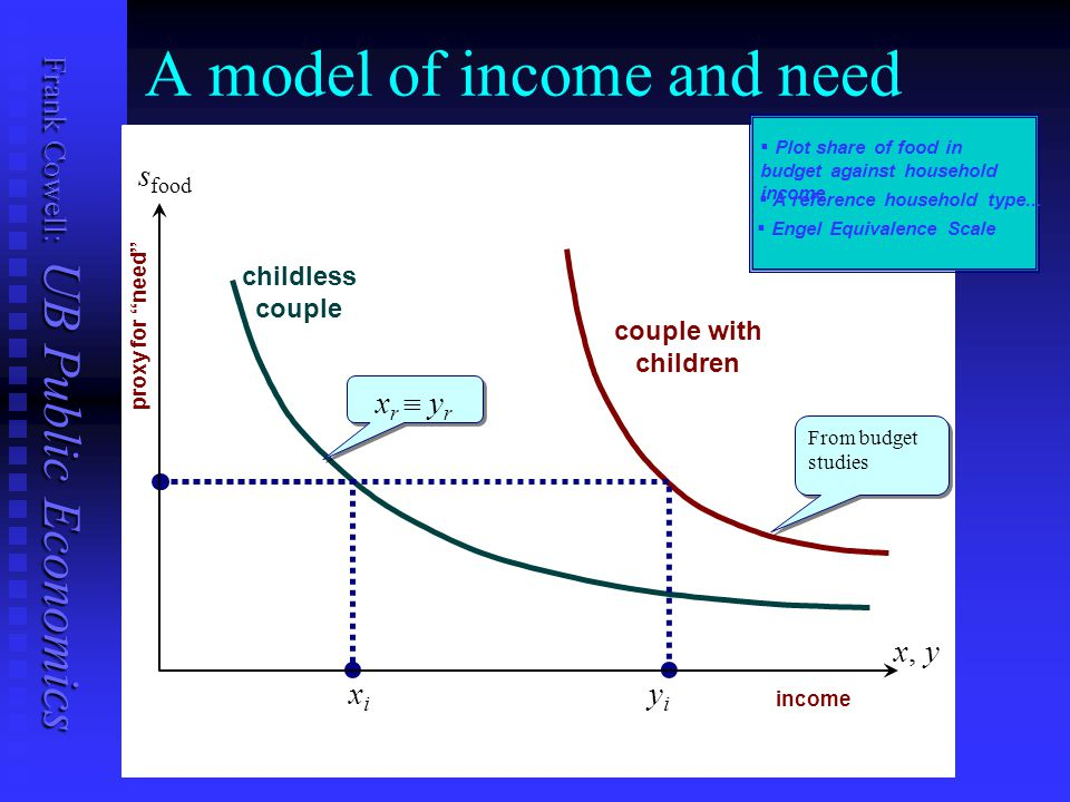 """Frank Cowell: UB Public Economics A model of income and need childless couple couple with children x, y yiyi xixi s food 0 income proxy for """"need"""" Fro"""