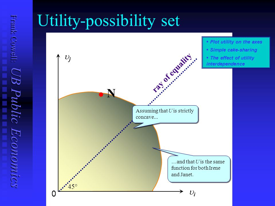Frank Cowell: UB Public Economics l l N Utility-possibility set ray of equality …and that U is the same function for both Irene and Janet.   Plot ut