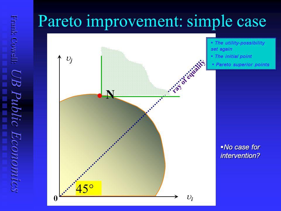 Frank Cowell: UB Public Economics Pareto improvement: simple case 0 ii jj 45° ray of equality l l N   No case for intervention.
