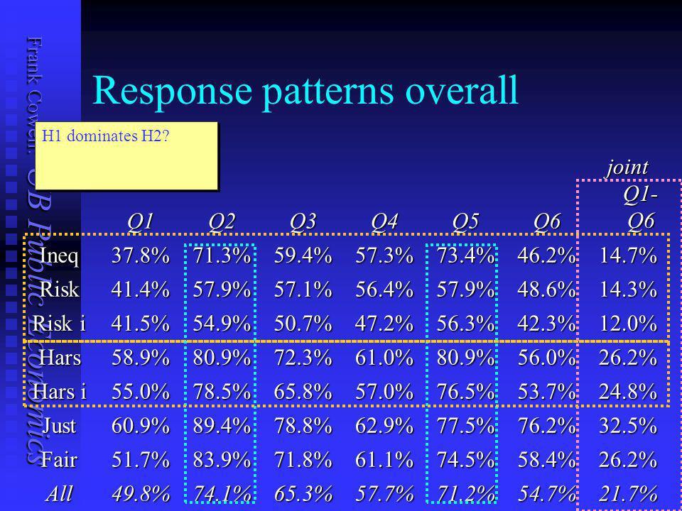 Frank Cowell: UB Public Economics Numerical Questions: Detail
