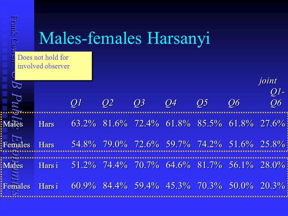 Frank Cowell: UB Public Economics Males-females riskQ1Q2Q3Q4Q5Q6 joint Q1- Q6 MalesRisk44.4%66.7%59.3%60.5%65.4%58.0%18.5% FemalesRisk37.7%45.3%54.7%49.1%50.9%35.8%9.4% Males Risk i 42.3%53.5%50.7%46.5%62.0%43.7%11.3% Females 46.0%55.6%52.4%50.8%52.4%41.3%14.3% Non-involved risk.