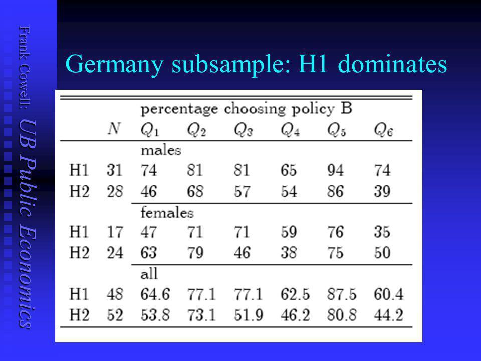 Frank Cowell: UB Public Economics UK subsample: H1 dominates?