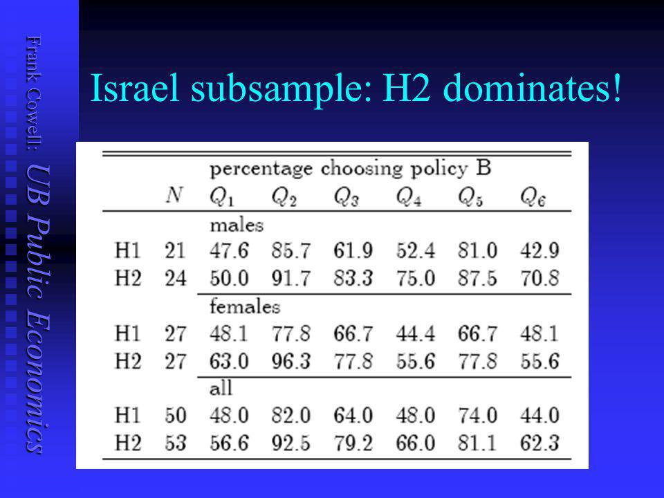 Frank Cowell: UB Public Economics Germany subsample: H1 dominates