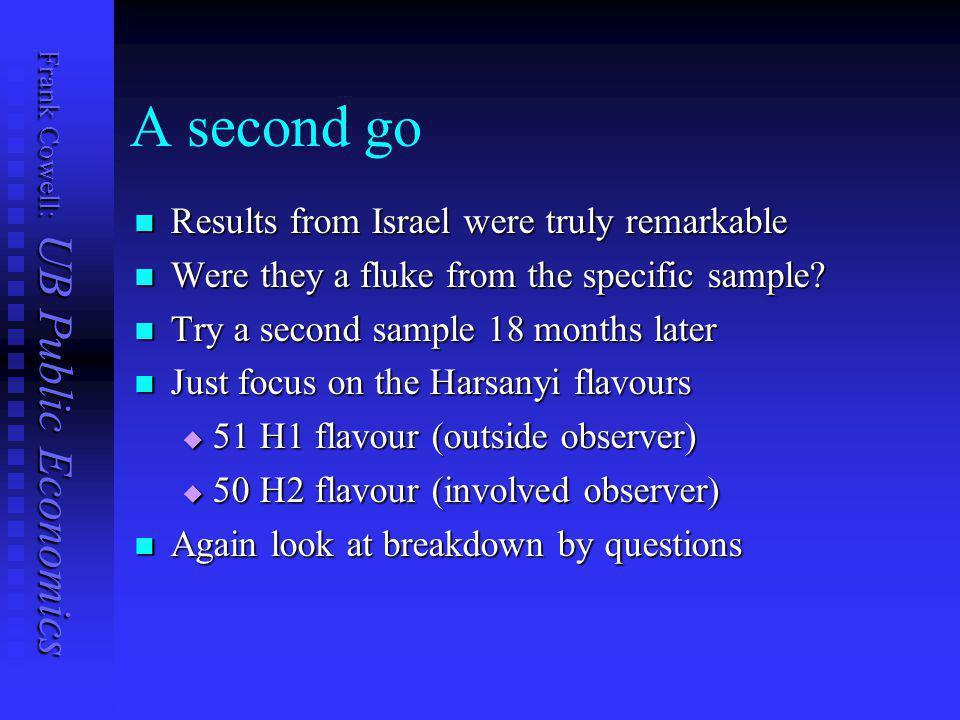Frank Cowell: UB Public Economics Israel subsample: H2 dominates!