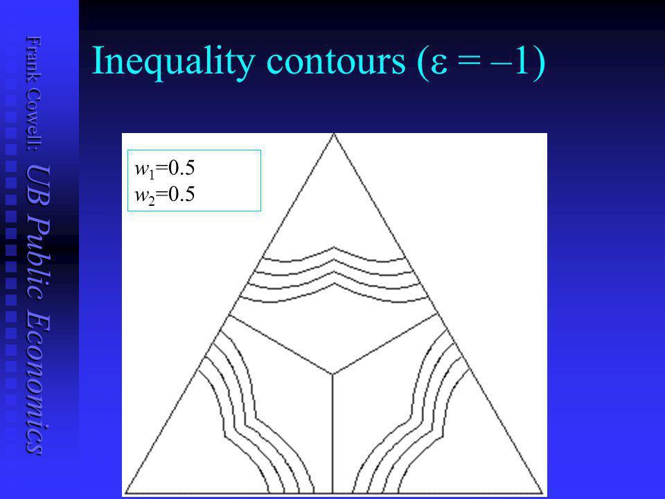 Frank Cowell: UB Public Economics Inequality contours (  = –1) w 1 =0.75 w 2 =0.25