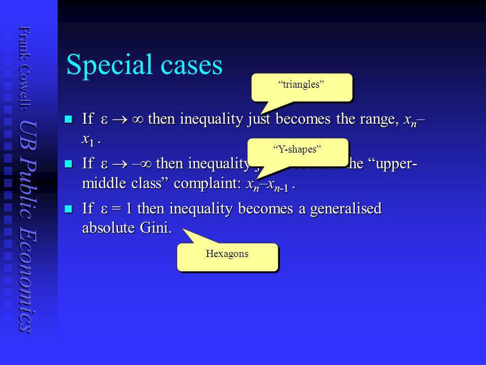 Frank Cowell: UB Public Economics Inequality contours (  = –1) w 1 =0.5 w 2 =0.5