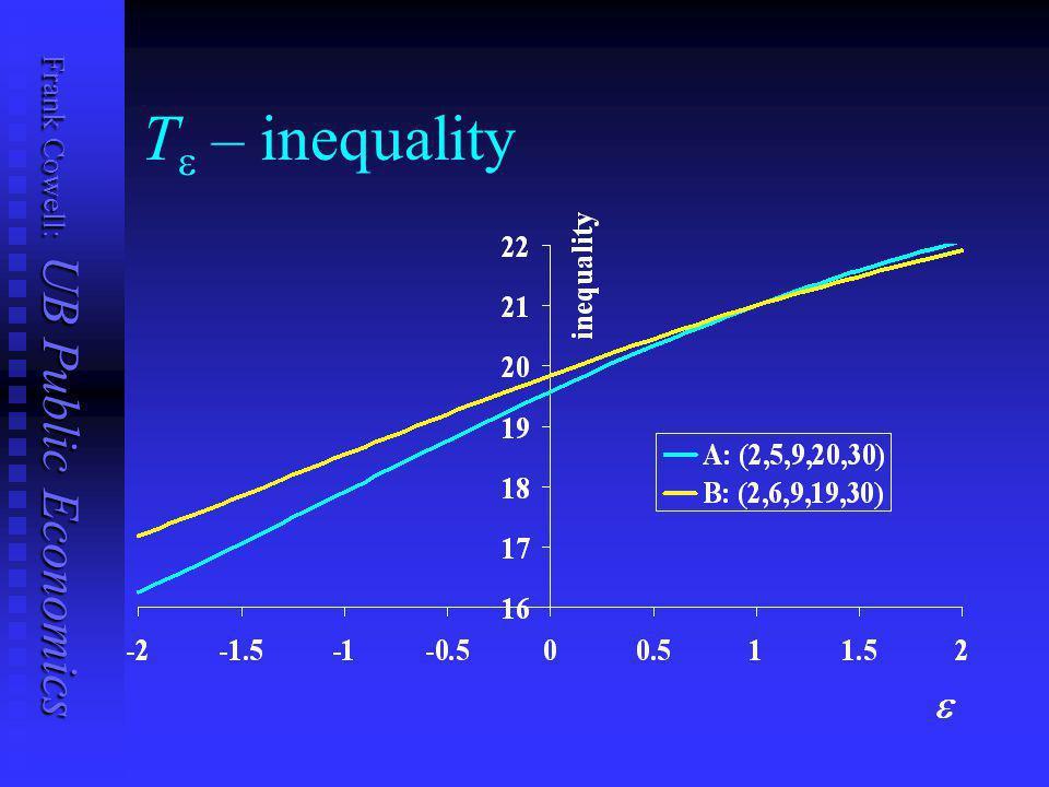Frank Cowell: UB Public Economics Orthodox approach 0 2468101214161820222426 2830 A 02468101214161820222426 2830 B